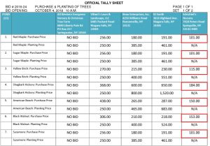 Icon of #10a Attach PURCHASE & PLANTING OF TREES BID #2018-24 OFFICIAL TALLYSHEET