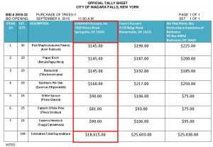 Icon of #9a Purchase Of Trees II BID #2019-22 OFFICIAL Tally Sheet