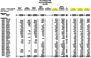 Icon of July 2021  Summary General Fund Expense Report
